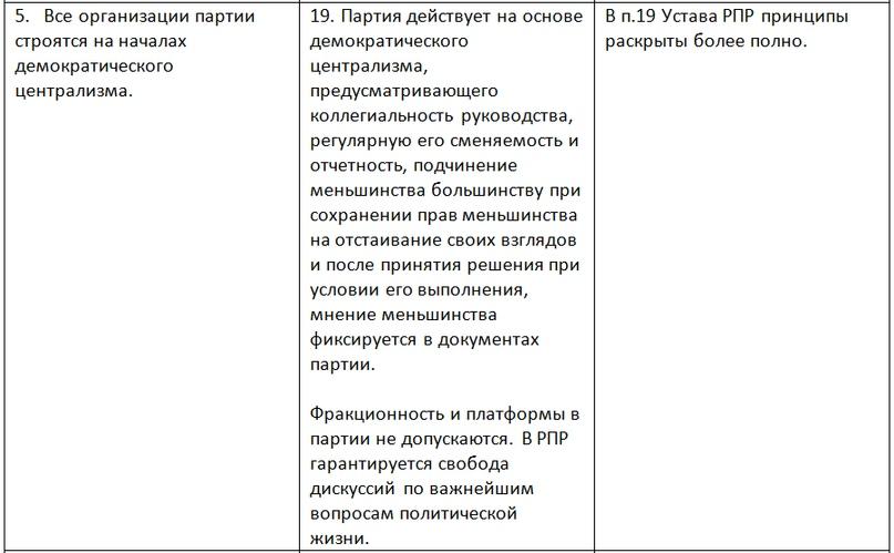 О КОММУНИСТИЧЕСКИХ ОРГАНИЗАЦИОННЫХ ПРИНЦИПАХ, изображение №2