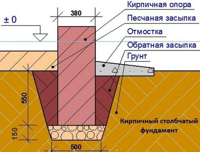 Возведение кирпичного фундамента своими руками, изображение №7