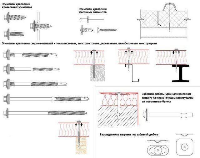 Крепежные детали, используемые при монтаже