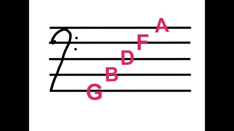 Musical Alphabet Bass Cleff