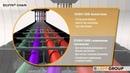 SILVYN® CHAIN буксируемые кабельные цепи и защитные рукава SILVYN®
