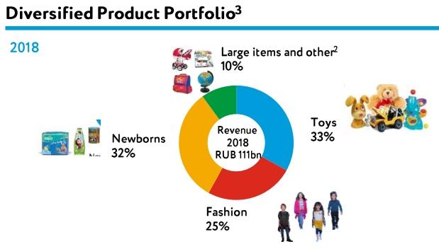 Аренда в финансовой отчетности компаний (на примере Детского мира)