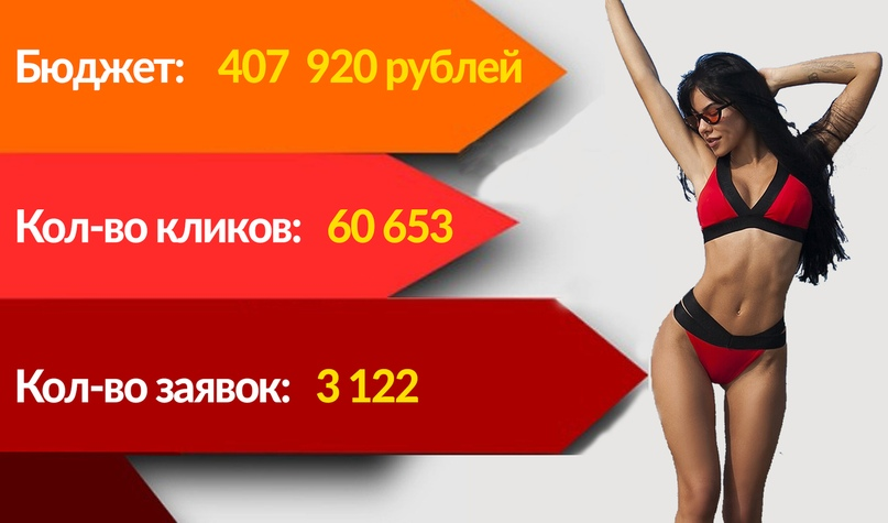 Кейс: 3122 заявки для бренда спортивной одежды. (ВКонтакте и Инстаграм), изображение №31