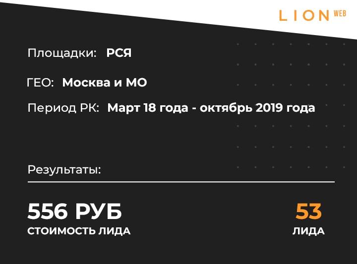 Кейс: 53 заявки по 556 рублей на продажу недвижимости в Москве через контекстную рекламу, изображение №1