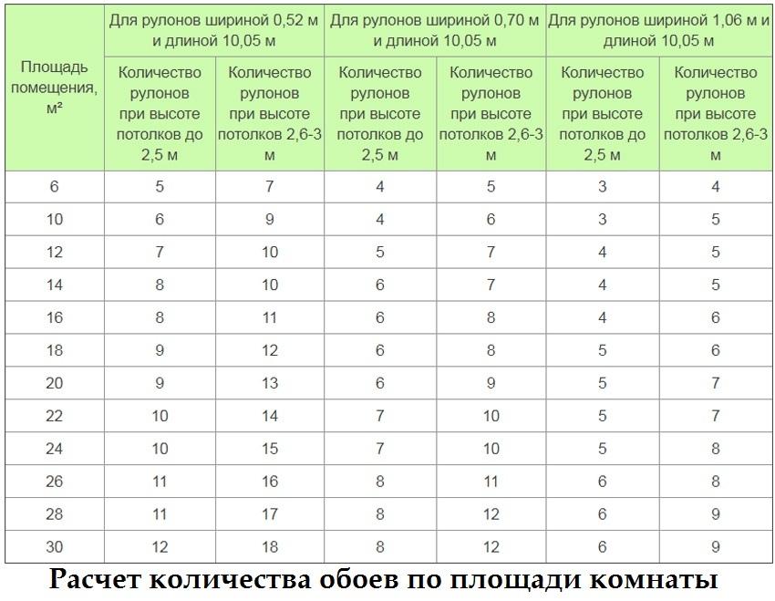 Таблица для расчета рулонов обоев по площади помещения