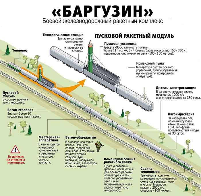 """Ракетный комплекс """"Баргузин"""""""