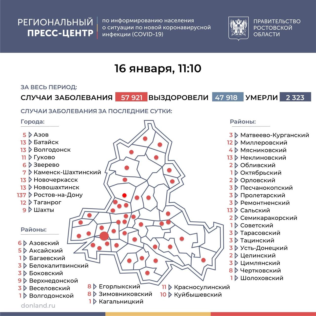 На Дону число инфицированных COVID-19 выросло на 393, в Таганроге 12 новых случаев