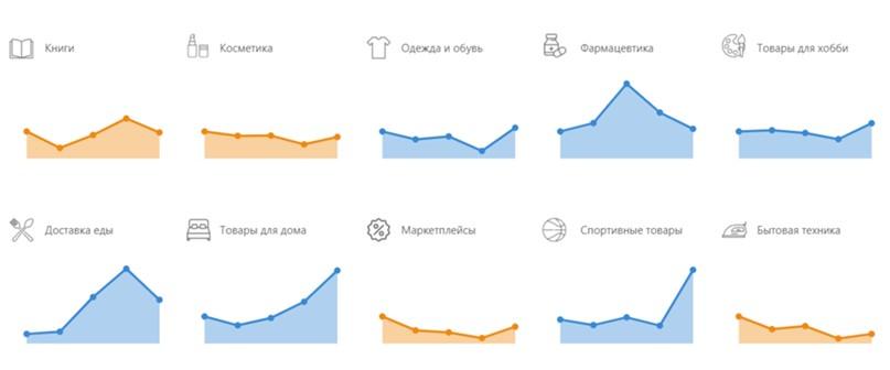 Статистика трафика категории E-commerce