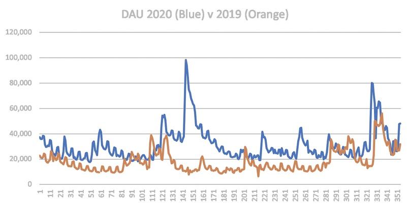 График активной ежедневной базы игроков (оранжевым — 2019 год, синим — 2020 год)