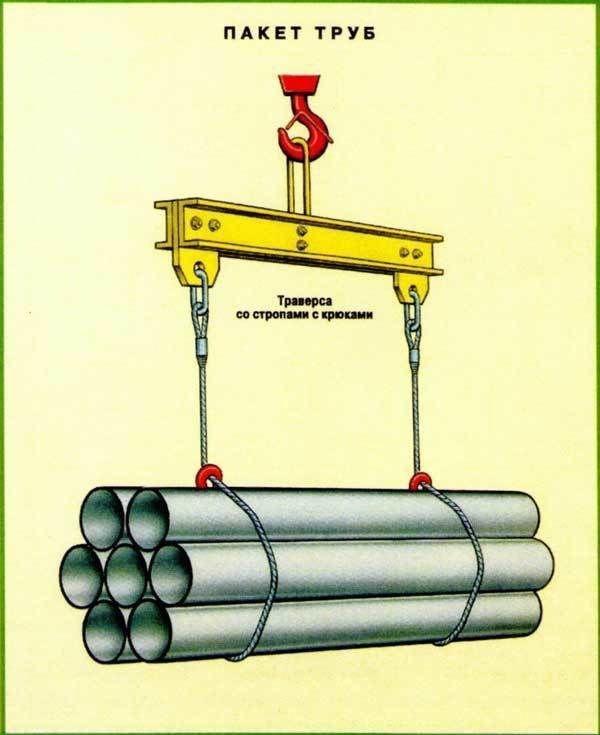 Схемы строповки механизмов