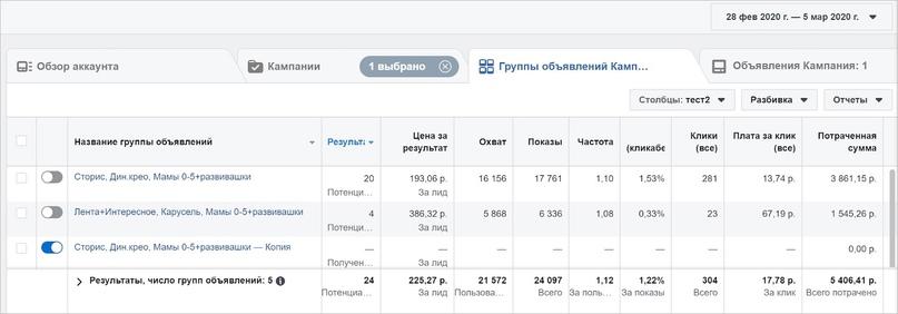 Продвижение детской франшизы в Instagram: 1870 заявок и 13 закрытых сделок на 4+ млн руб., изображение №5
