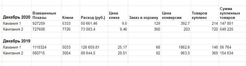 Итоги отключения возможности оптимизировать кампании в РСЯ по площадкам | Яндекс.Директ убрал возможность отключать некачественные площадки