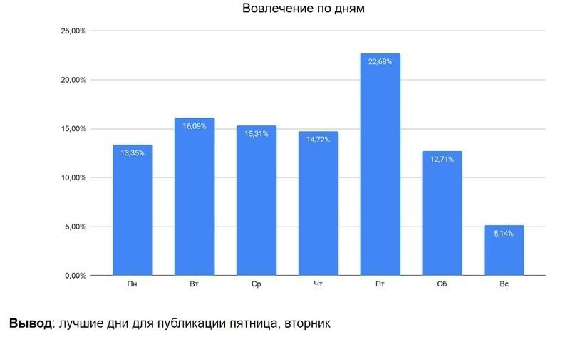 """Кейс """"Анализ конкурентов без воды"""", изображение №11"""